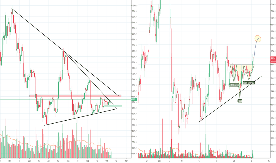 BTCUSD: Bitcoin is moving but still inside the range and low volume