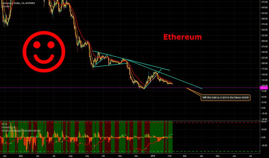 ETHUSD: Ethereum Short $90 or $55