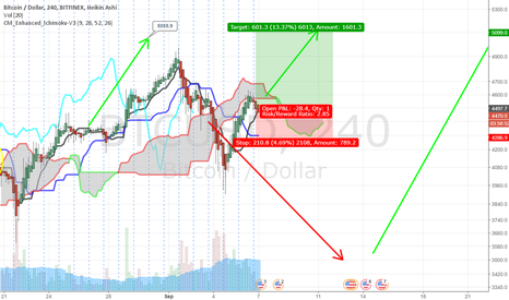 BTCUSD: Inverted H&S forming - We may see $5100 ATH within days