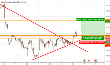 GBPAUD: Resistance area has turned support