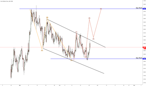 EURCHF: Still waiting for this EURCH Upside