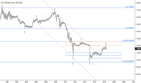 EURCHF: Euro v swiss franc completed swing high