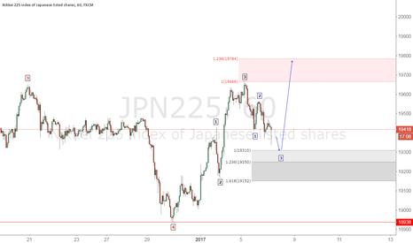 JPN225: NIKKEI 1.2.3 100.00 expansion buyers ares  .