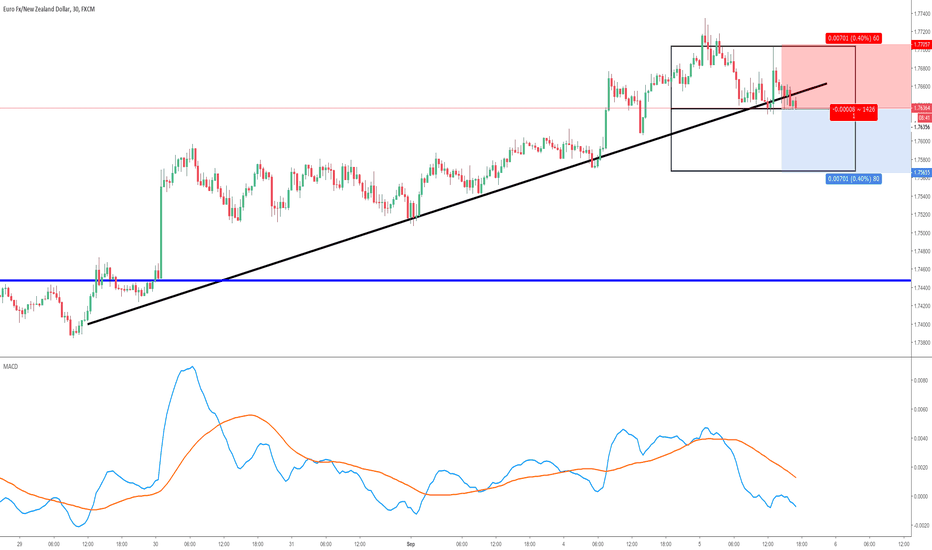 EURNZD: EURNZD Potential break of support