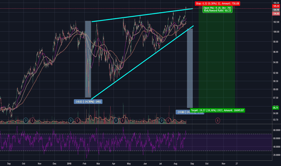 AXP: American Express ascending wedge fakeout