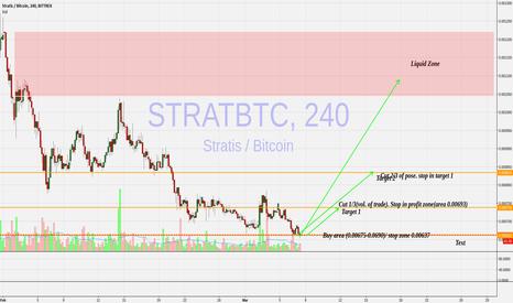 STRATBTC: Long StratBTC $strat