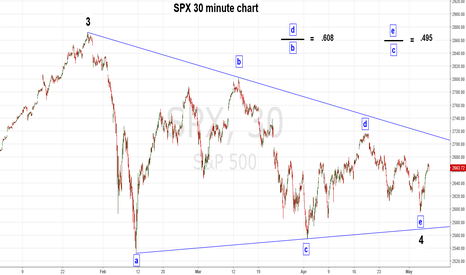 SPX: SPX Could be in Trust up to 3050