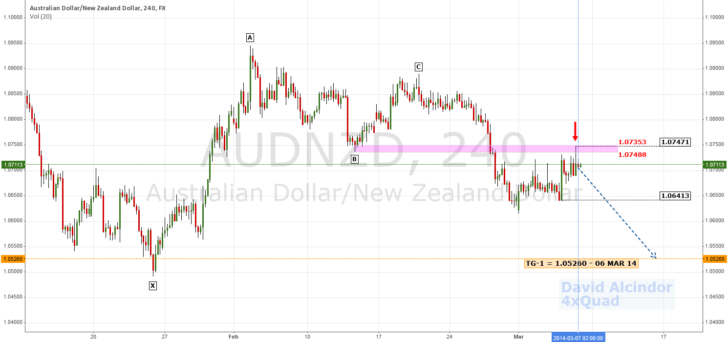 Early Reversal; Prelimin. Bearish Target | $AUD $NZD #RBA #Forex