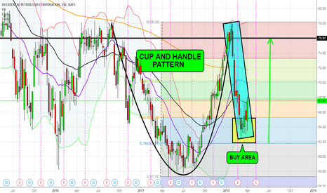OXY: OXY - Example of a Long/Bullish Cup & Handle Pattern