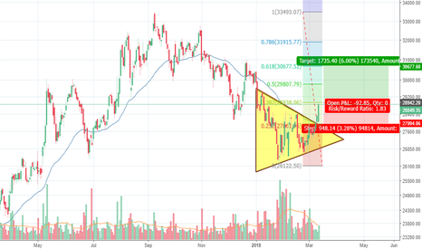 EICHERMOT: Eicher Motors - Symmetric triangle breakout