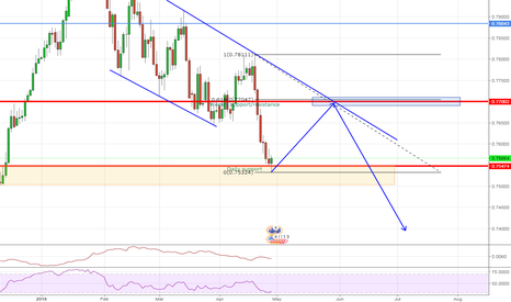 AUDUSD: AUDUSD Waiting for next short opportunity
