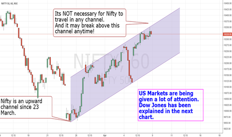 NIFTY: 8 Apr – Nifty and Dow Jones
