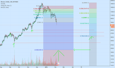 BTCUSD: Short Bitcoin, target fib extension 1.618 at 2200.