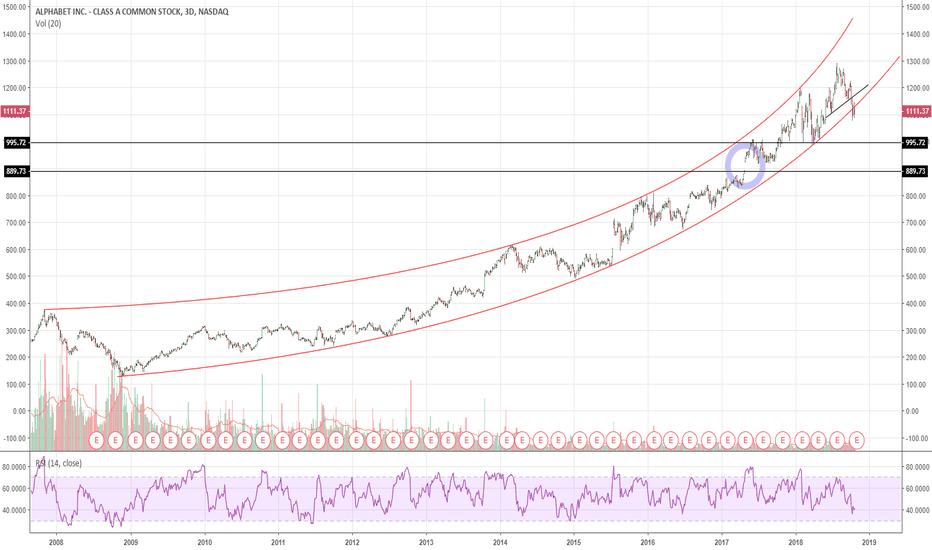 GOOGL: $GOOGL in trouble. GOOGL breaks parabolic trend line on all TF
