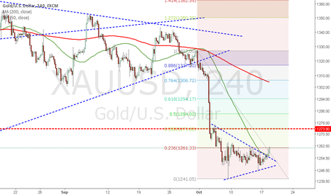 XAUUSD: Intraday position on Gold