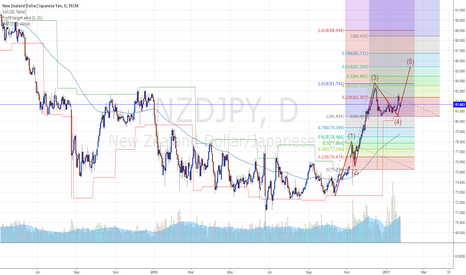 NZDJPY: Another Buddy Trade