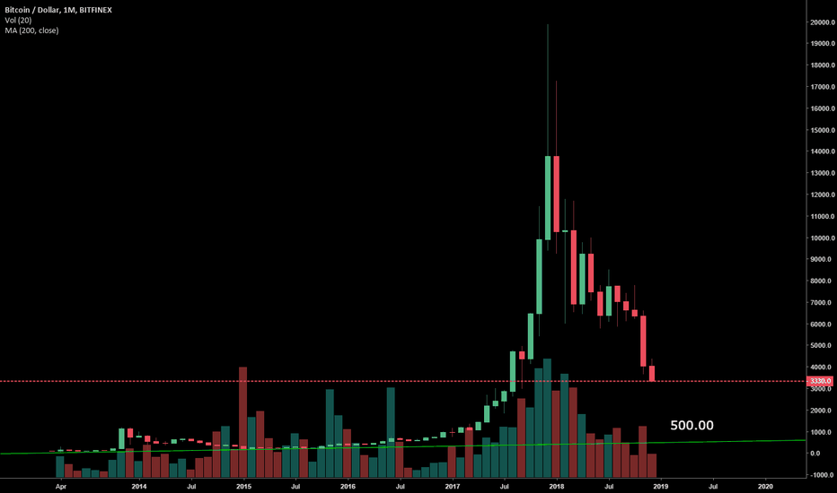 BTCUSD: It is TA I have learned from you guys