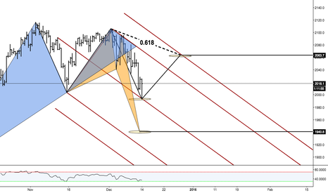 SPX500: S&P500 IF/THEN