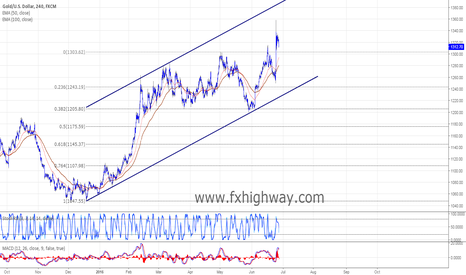 XAUUSD: Gold awaits more positive target