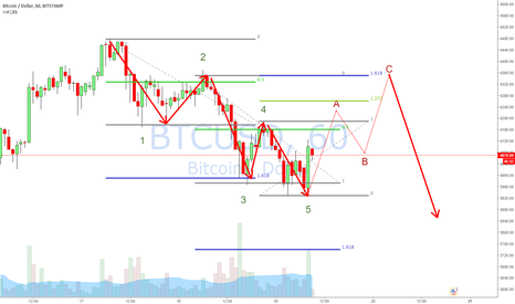 BTCUSD: btc more sideways action
