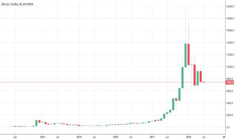 BTCUSD: Monthly Bitcoin Volatility