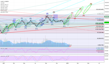 XAUUSD: Gold to 15xx by mid-year