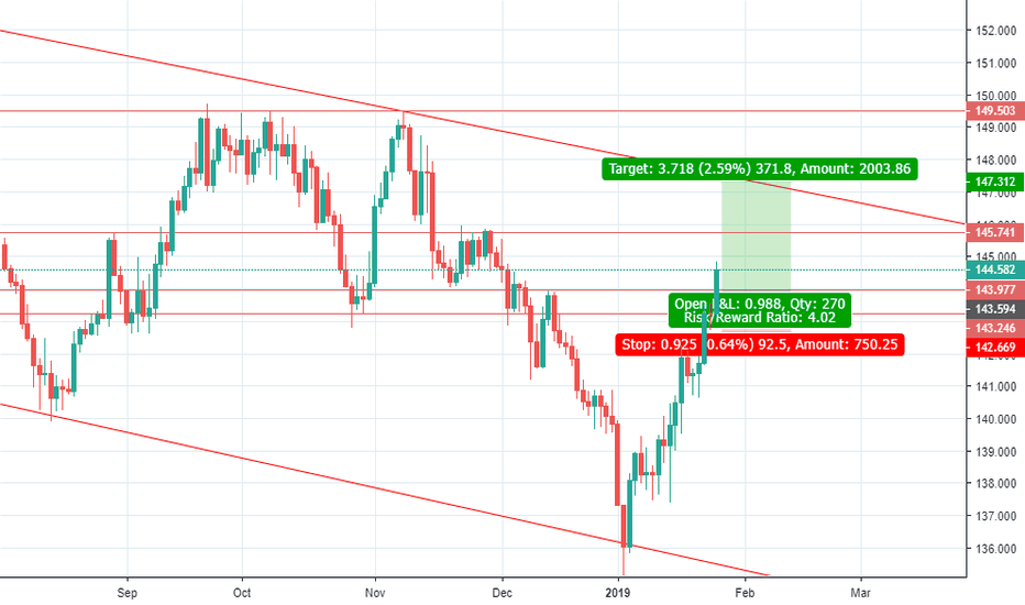 GBPJPY: GBPJPY POTENTIAL LONG TRADE