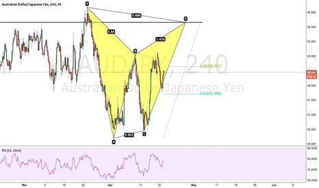AUDJPY: AUDJPY Potential Bearish Bat