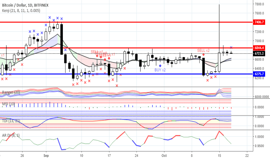 BTCUSD: Range trading: Crypto currency market as for 18/10/2018
