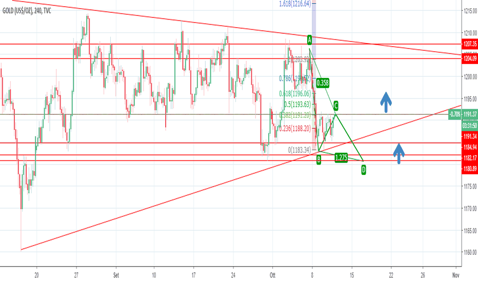 GOLD: long ABCD