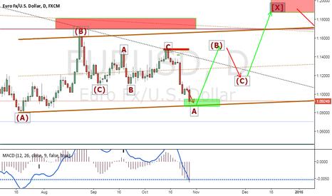 EURUSD: Will be a bullish swing as a technical rebound!!
