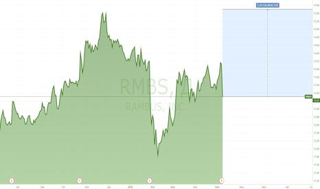 RMBS: Оперативная сделка с RAMBUS