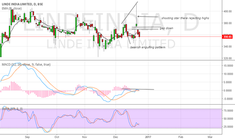 LINDEINDIA: short the stock a