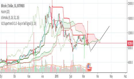 BTCUSD: Bitcoin - USD 1 AYLIK GENEL TAHMİN GRAFİK OLARAK