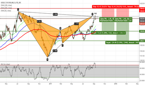 XAUUSD: XAUUSD - Bat Pattern Completed on Daily Chart