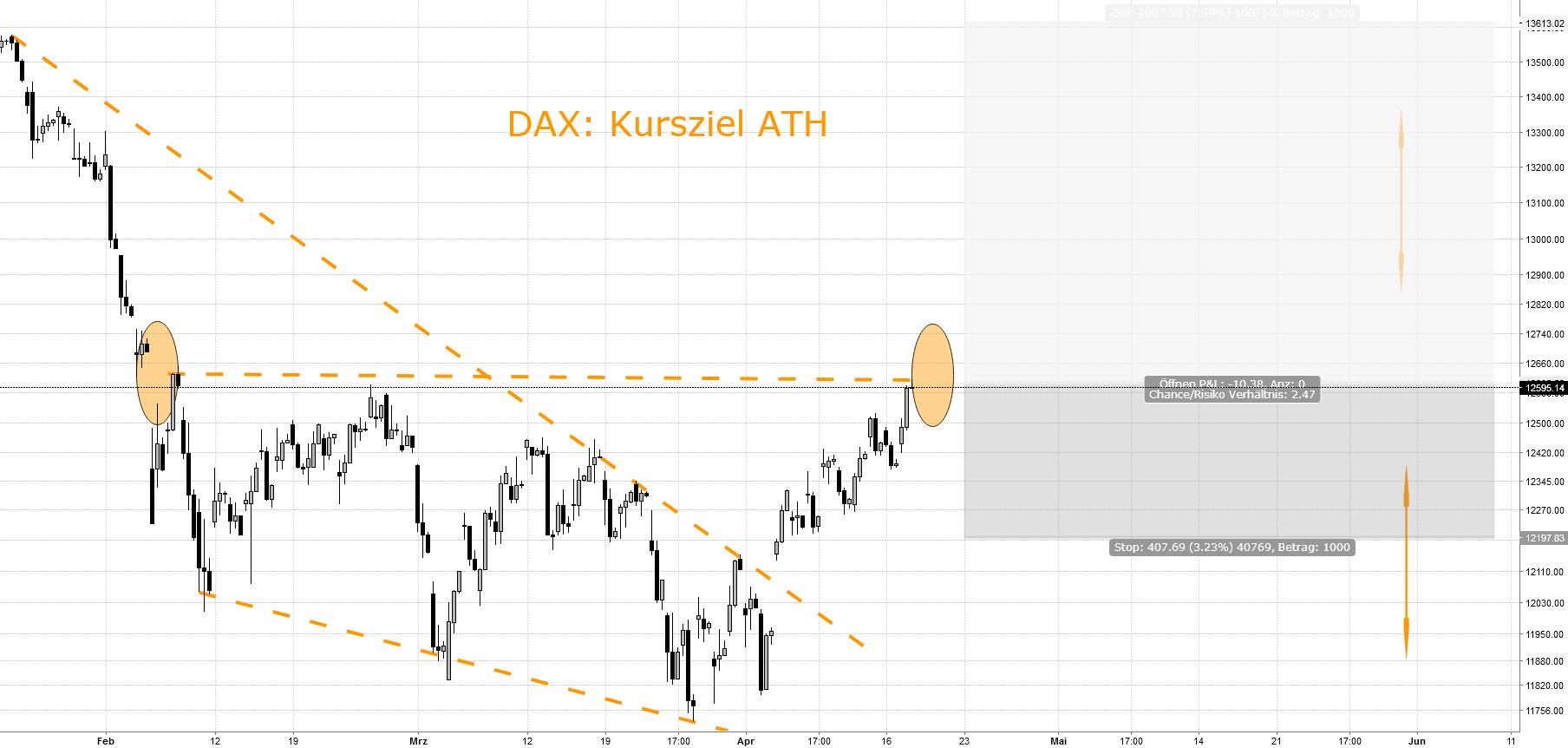 DAX: Kurziel kurzfristig neues ATH