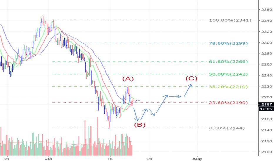 FCPO1!: FCPO wave 4 Flat maybe.