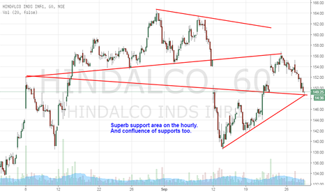 HINDALCO: Hindalco - a bounce expected