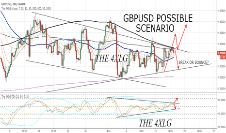 GBPUSD: GBPUSD POSSIBLE SCENARIOS