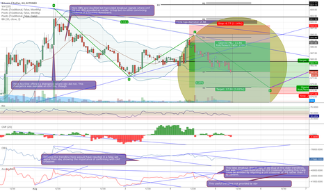 BTCUSD: OBV and Acc/Dist. Observations to choose a partner for CMF