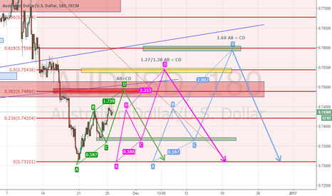 AUDUSD: AudUsd. Analysis