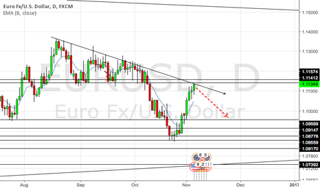EURUSD: Who's a little george pudding? Short EU on daily next week.