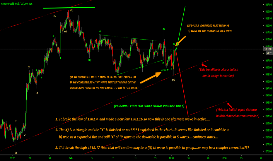 GOLD: May be the (4) wave ended or b) wave is a expanded flat..