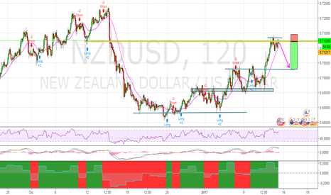 NZDUSD: NZDUSD Short chance, time frame 2h