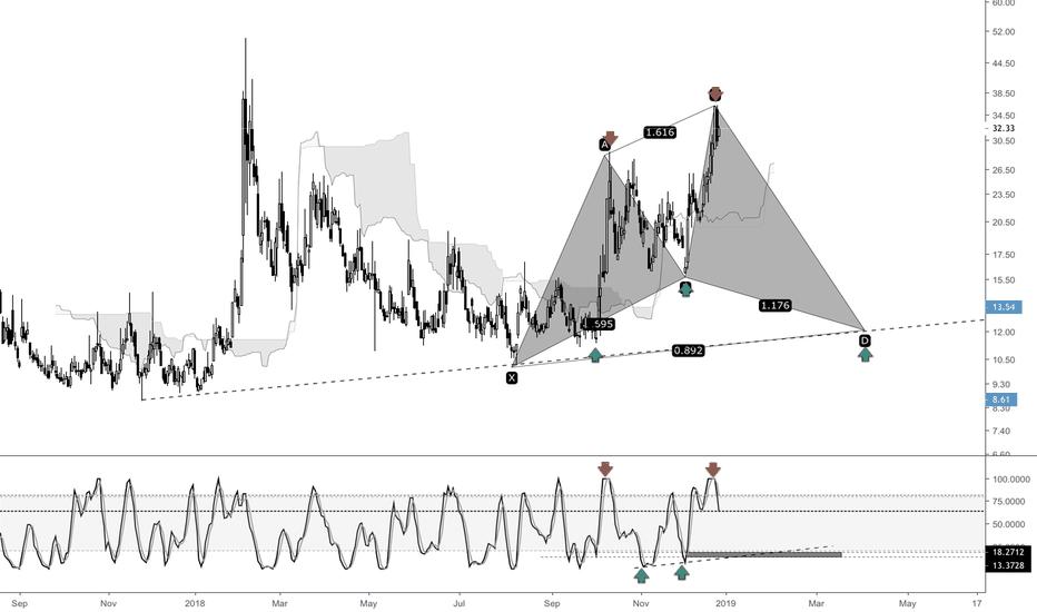 VIX: VIX - How much more volatility