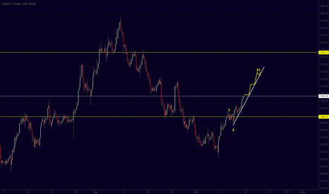 XAUUSD: gold possible target