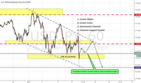 USDJPY: USDJPY DOWNWARD CHANNEL SUPPORT REACHED