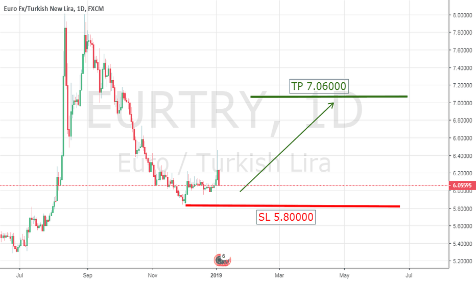 EURTRY: EUR/TRY UP TREND