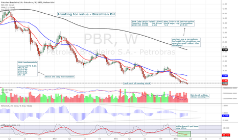 PBR: PBR - Hunting for value investment ideas
