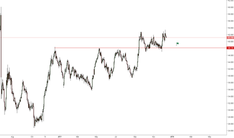 GBPJPY: GBPJPY - Possible retracement back to previous support zone